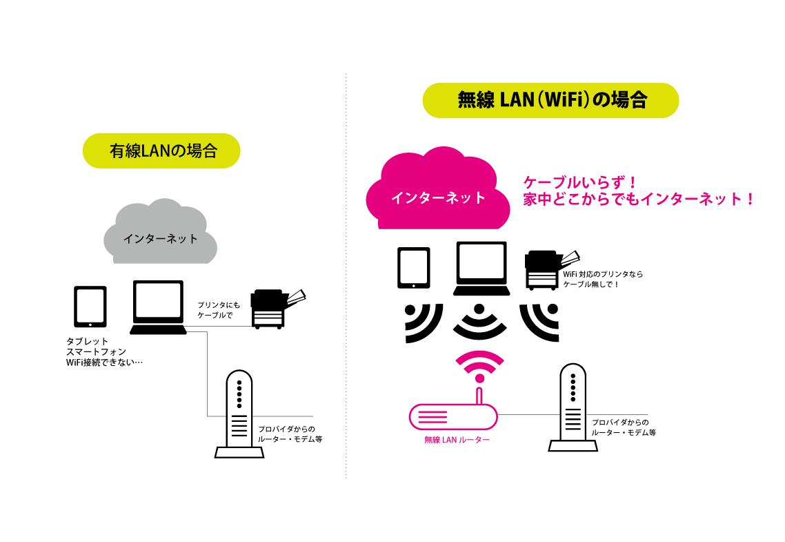 無線LAN接続イメージ