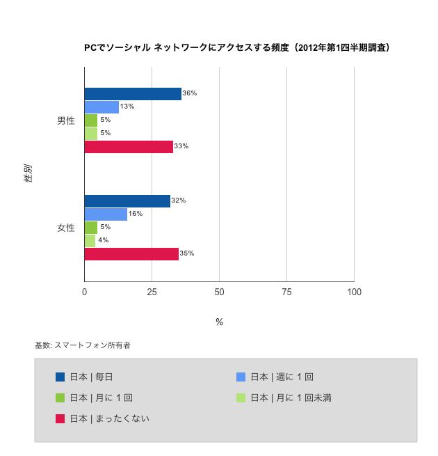 パソコンでソーシャルネットワークにアクセスする頻度(2012年第1四半期)